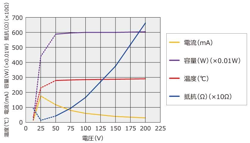 高温 PTC 自己制御型 セラミック ヒーター 昇温特性グラフ