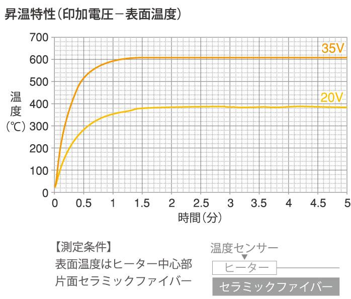 昇温特性グラフ