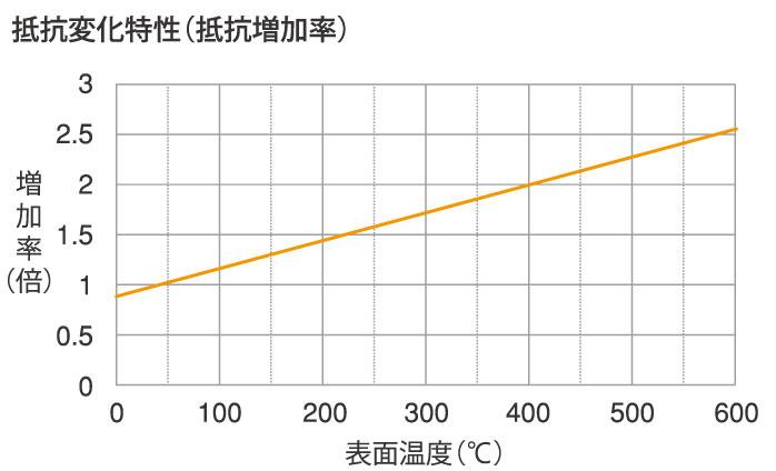 抵抗変化特性グラフ