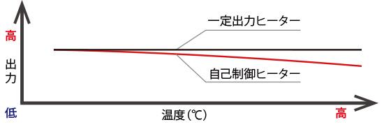 自己制御型ヒーター テクヒーター 原理